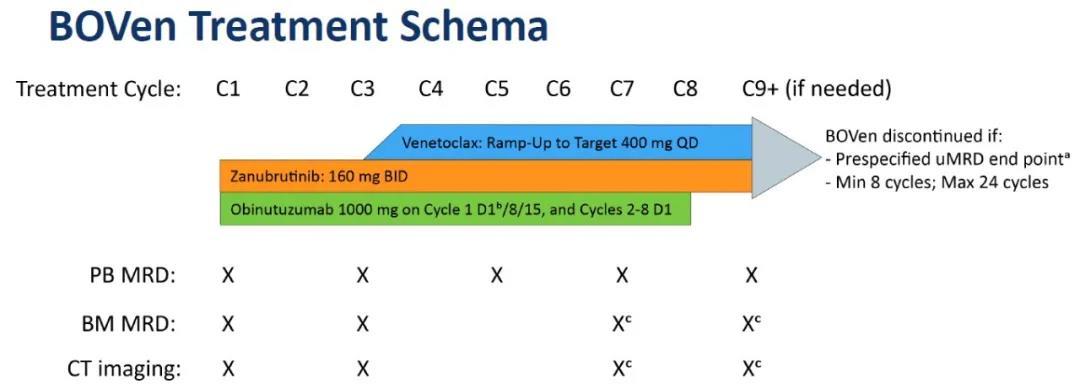 泽布替尼、维奈克拉和奥妥珠单抗三药方案(BOVen)一线治疗慢性淋巴细胞白血病研究