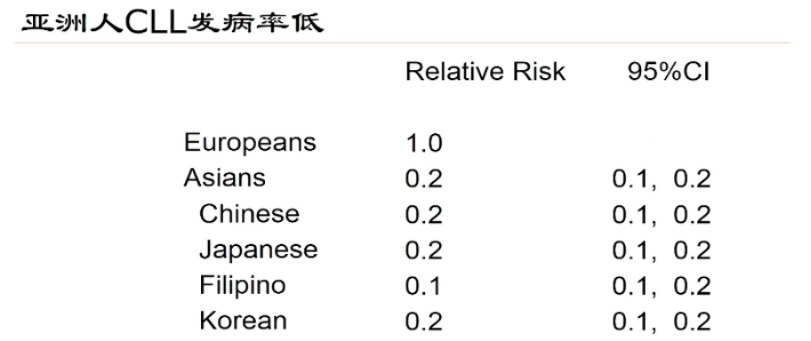 慢性淋巴细胞白血病的地理异质性和中国患者管理