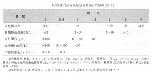 骨髓增生异常综合征(MDS)是怎样一
